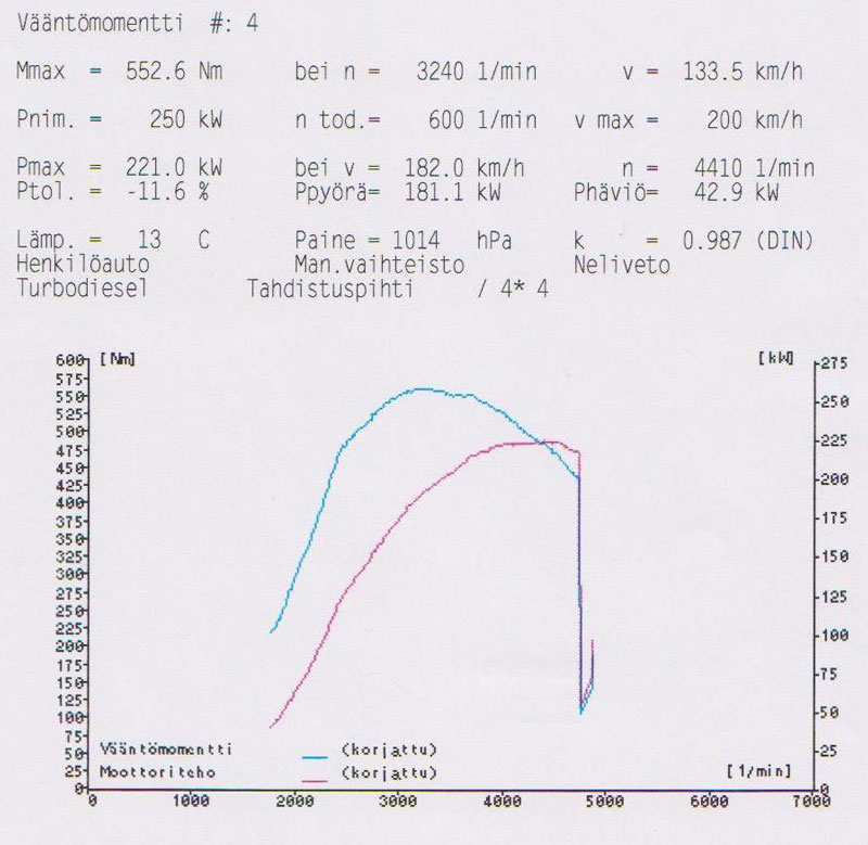 VW 1.9 TDI PD 300hp