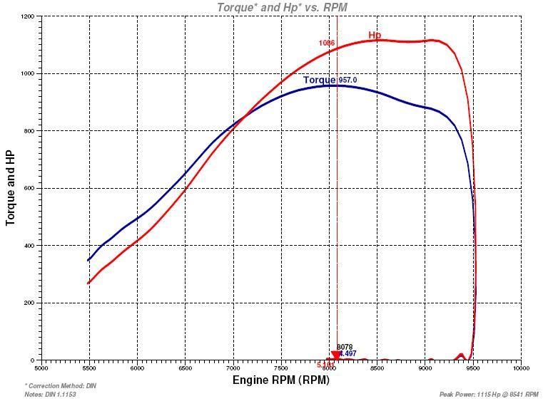 Audi S2 2.2L Turbo 1115hp