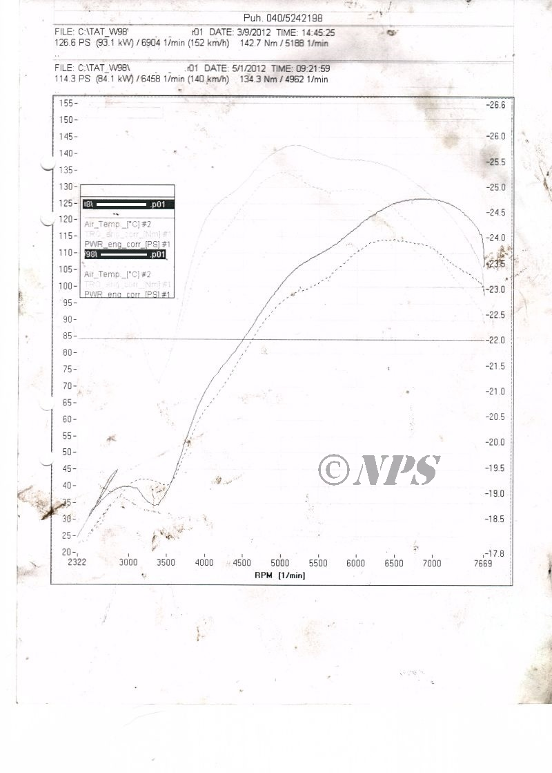 Ford kent 1500 Historic rally, 39.6mm intake valve rule. Old vs. NPS ported dyno